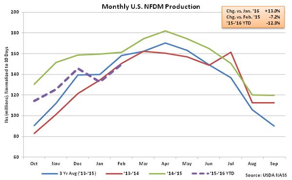Monthly US NFDM Production - Apr 16
