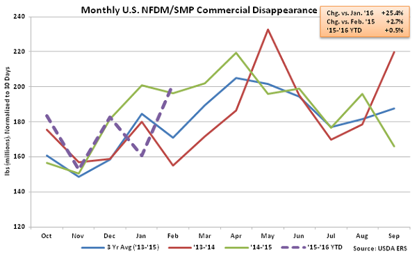 Monthly US NFDM-SMP Commercial Disappearance - Apr 16