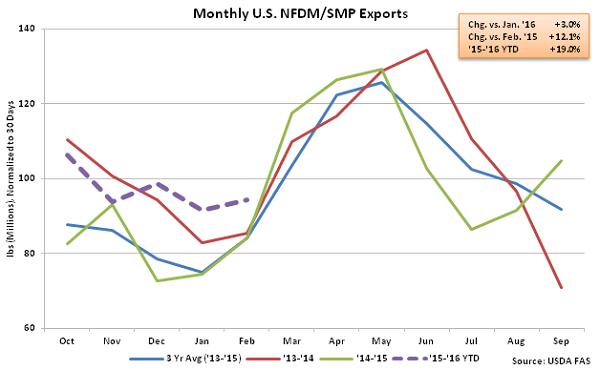 Monthly US NFDM-SMP Exports - Apr 16