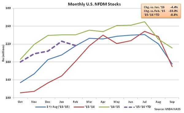 Monthly US NFDM Stocks - Apr 16