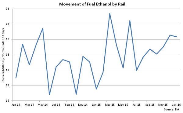 Movement of Fuel Ethanol by Rail - Apr 16