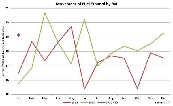 Movement of Fuel Ethanol by Rail2 - Apr 16
