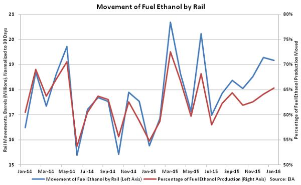 Movement of Fuel Ethanol by Rail3 - Apr 16