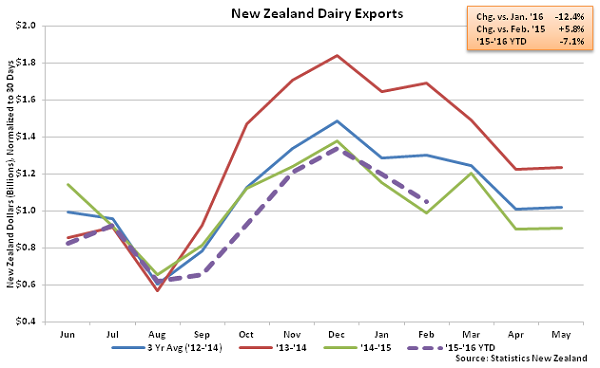 New Zealand Dairy Exports - Apr 16