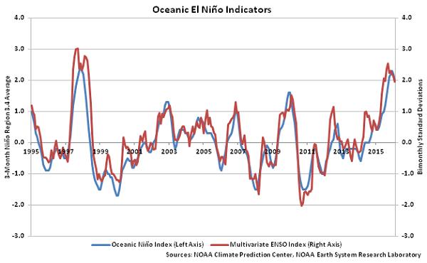 Oceanic El Nino Indicators - Apr 16