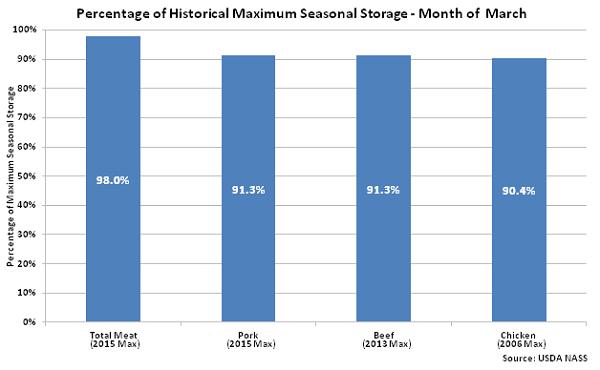 Percentage of Historical Maximum Seasonal Storage - Apr 16