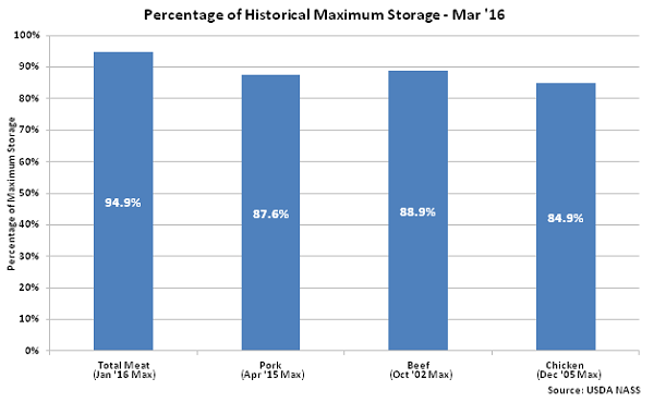 Percentage of Historical Maximum Storage  Mar 16 - Apr 16