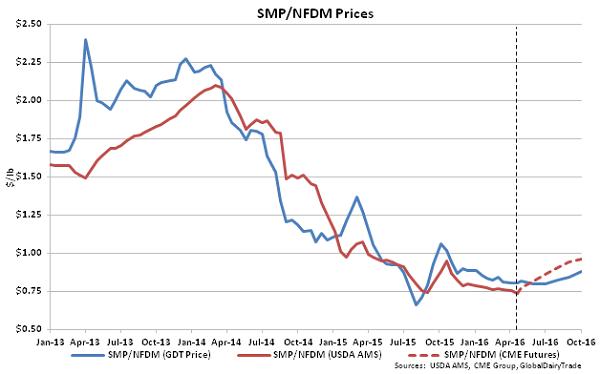 SMP-NFDM Prices - 4-19-16