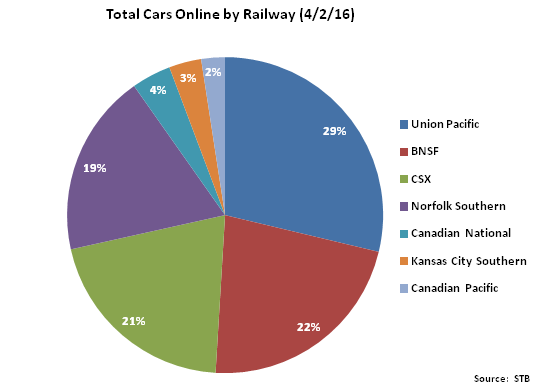 Total Cars Online by Railway - Apr 16