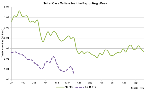 Total Cars Online for the Reporting Week - Apr 16