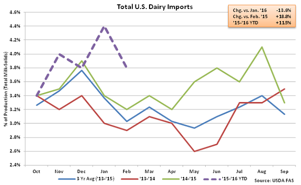 Total US Dairy Imports - Apr 16