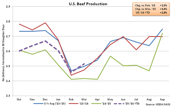 US Beef Production - Apr 16