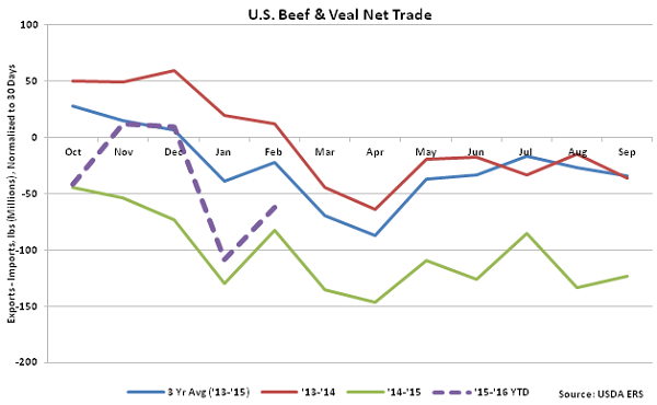 US Beef and Veal Net Trade - Apr 16