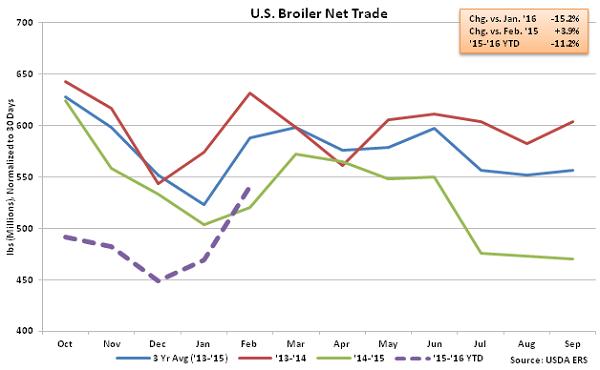 US Broiler Net Trade - Apr 16