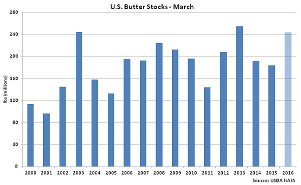 US Butter Stocks Mar - Apr 16