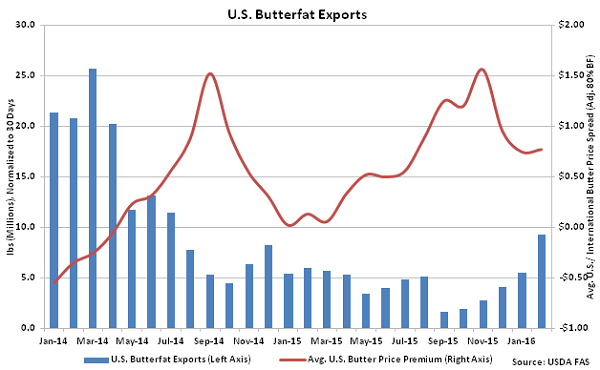 US Butterfat Exports - Apr 16