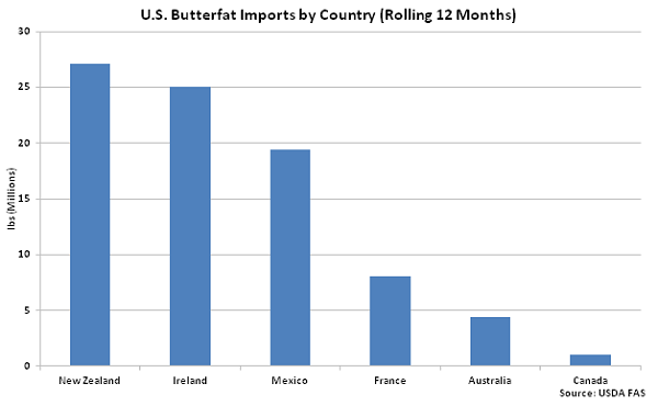 US Butterfat Imports by Country - Apr 16