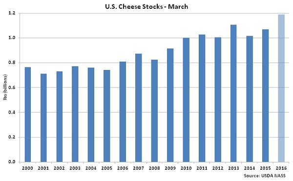 US Cheese Stocks Mar - Apr 16US Cheese Stocks Mar - Apr 16
