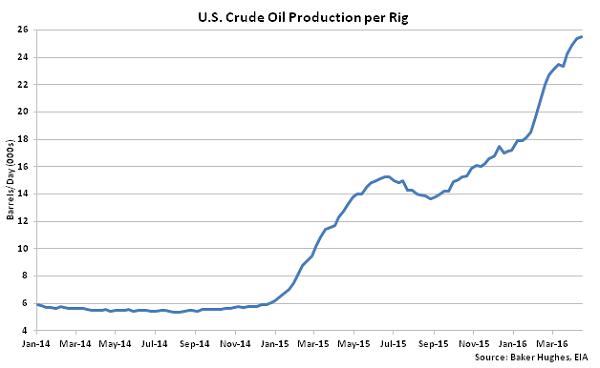 US Crude Oil Production per Rig - 4-20-16