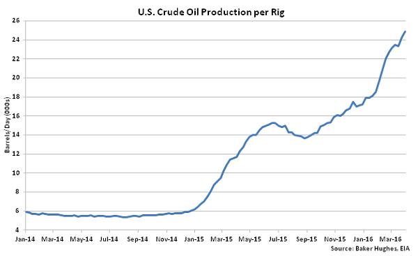 US Crude Oil Production per Rig - 4-6-16