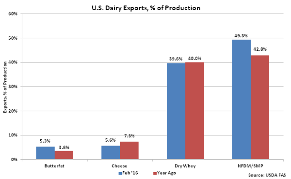 US Dairy Exports percentage of Production - Apr 16