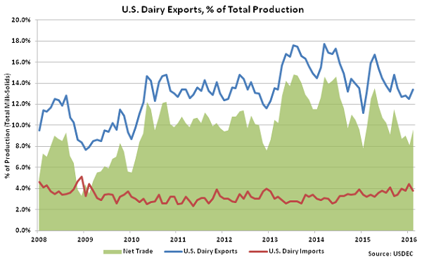 US Dairy Exports percentage of Total Production - Apr 16