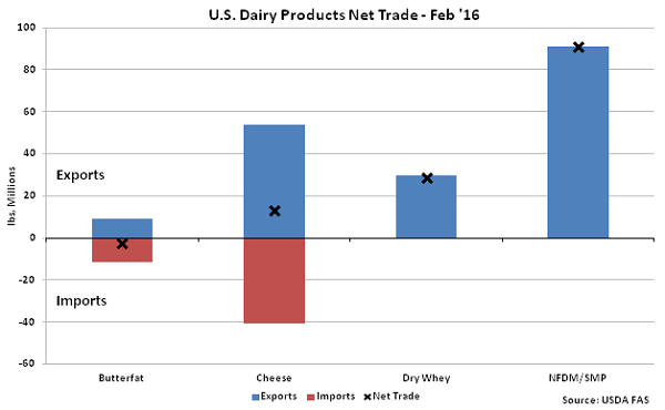 US Dairy Products Net Trade Feb 16 - Apr 16
