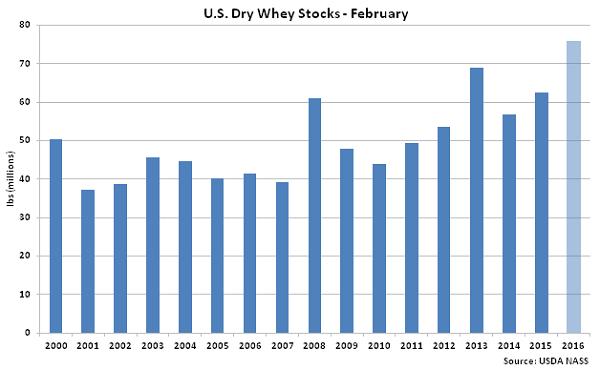 US Dry Whey Stocks Feb - Apr 16