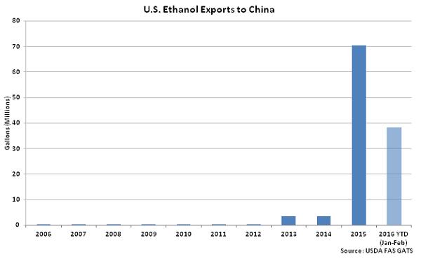 US Ethanol Exports to China - Apr 16