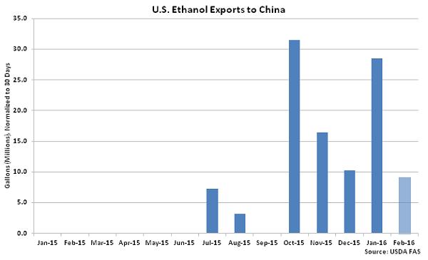 US Ethanol Exports to China2 - Apr 16