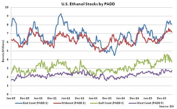 US Ethanol Stocks by PADD 4-20-16