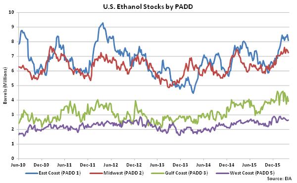 US Ethanol Stocks by PADD 4-6-16