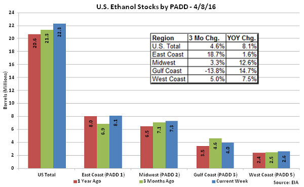 US Ethanol Stocks by PADD 4-8-16