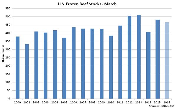 US Frozen Beef Stocks Mar - Apr 16
