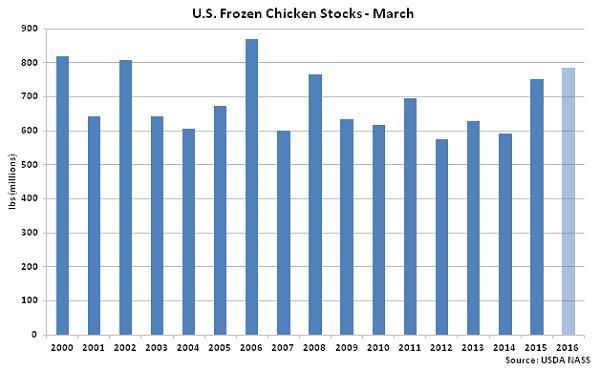 US Frozen Chicken Stocks Mar - Apr 16