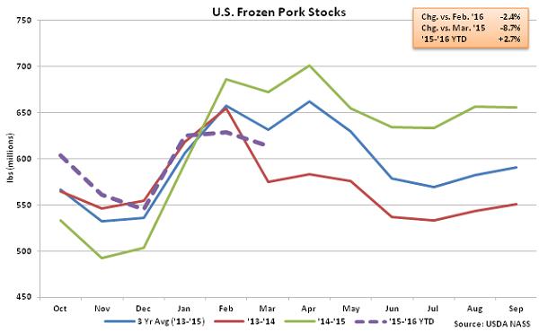 US Frozen Pork Stocks - Apr 16
