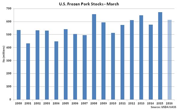 US Frozen Pork Stocks Mar - Apr 16