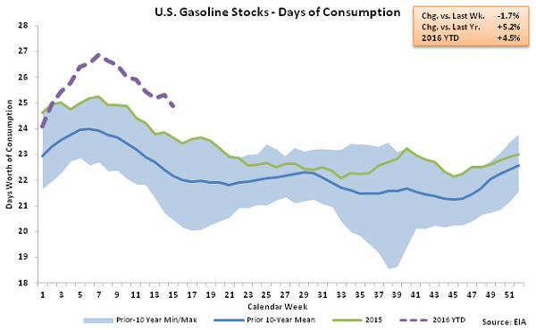 US Gasoline Stocks - Days of Consumption 4-13-16