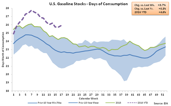 US Gasoline Stocks - Days of Consumption 4-27-16