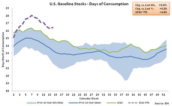 US Gasoline Stocks - Days of Consumption 4-6-16