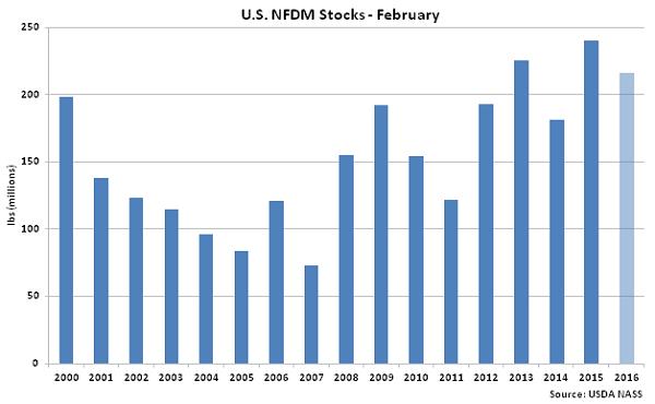 US NFDM Stocks Feb - Apr 16