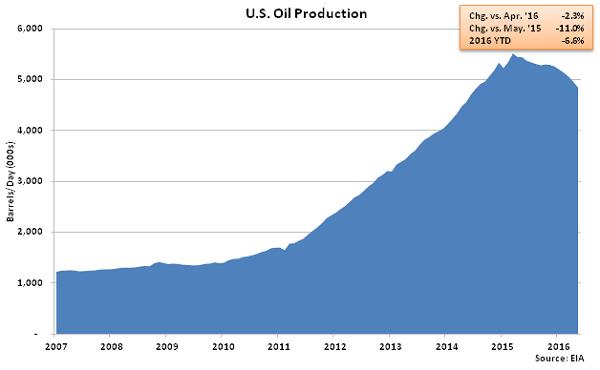 US Oil Production - Apr 16