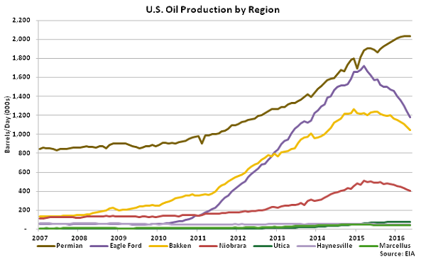 US Oil Production by Region - Apr 16