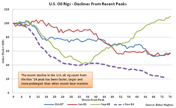 US Oil Rigs - Declines from Recent Peaks - 4-20-16