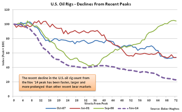 US Oil Rigs - Declines from Recent Peaks - 4-6-16