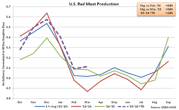 US Red Meat Production - Apr 16