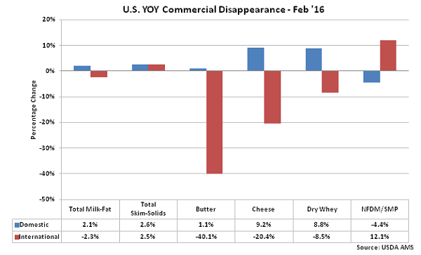 US YOY Commercial Disappearance - Apr 16