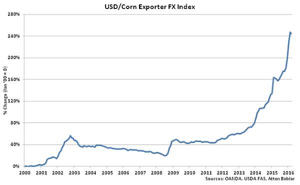 USD-Corn Exporter FX Index - Apr 16