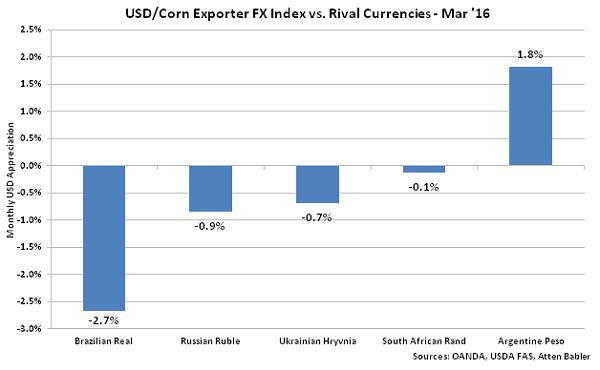 USD-Corn Exporter FX Index vs Rival Currencies - Apr 16