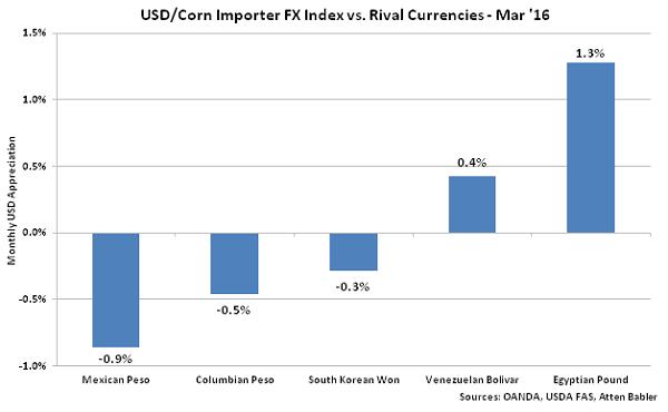 USD-Corn Importer FX Index vs Rival Currencies - Apr 16